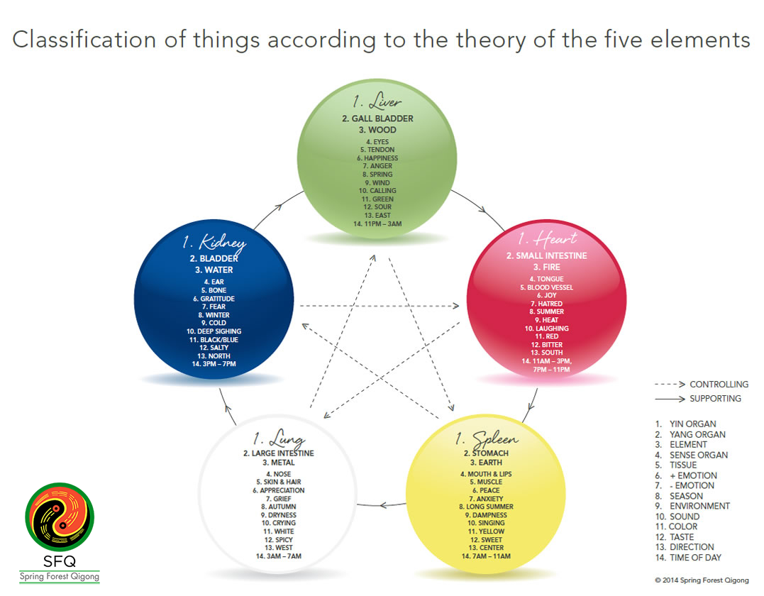 The Theory of the Five Elements
